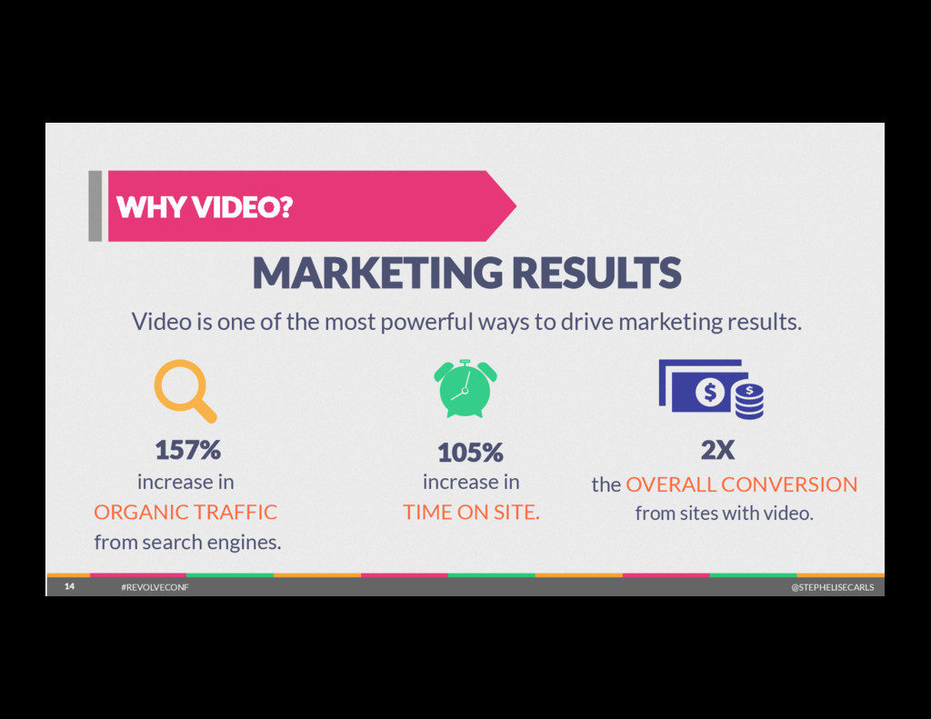 14 WHY VIDEO? 14 MARKETING RESULTS Video is on...