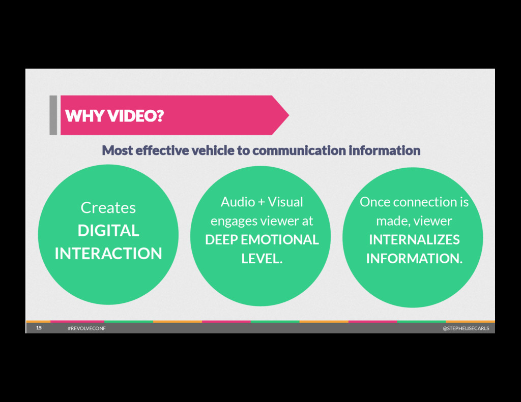 15 WHY VIDEO? 15 Most effective vehicle to comm...