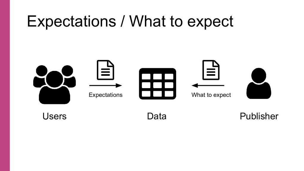 Expectations / What to expect Data Publisher Us...