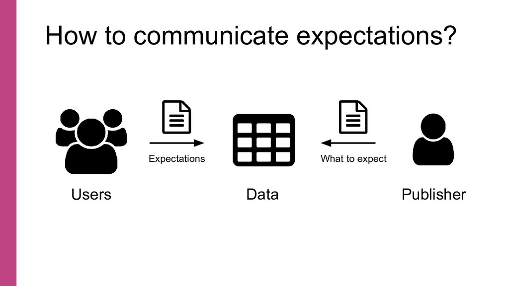 How to communicate expectations? Data Publisher...