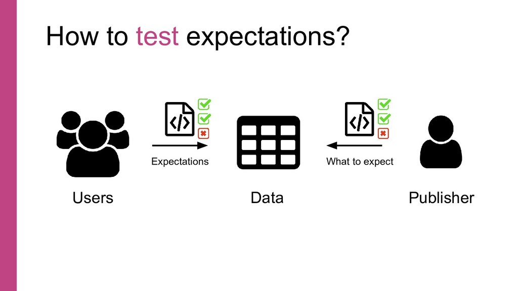 How to test expectations? Data Publisher Users ...