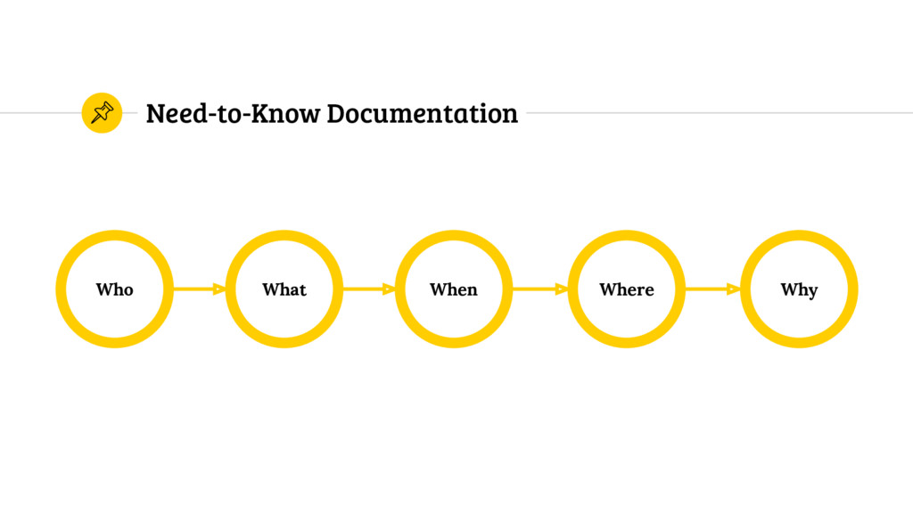 Need-to-Know Documentation Who Why Where When W...