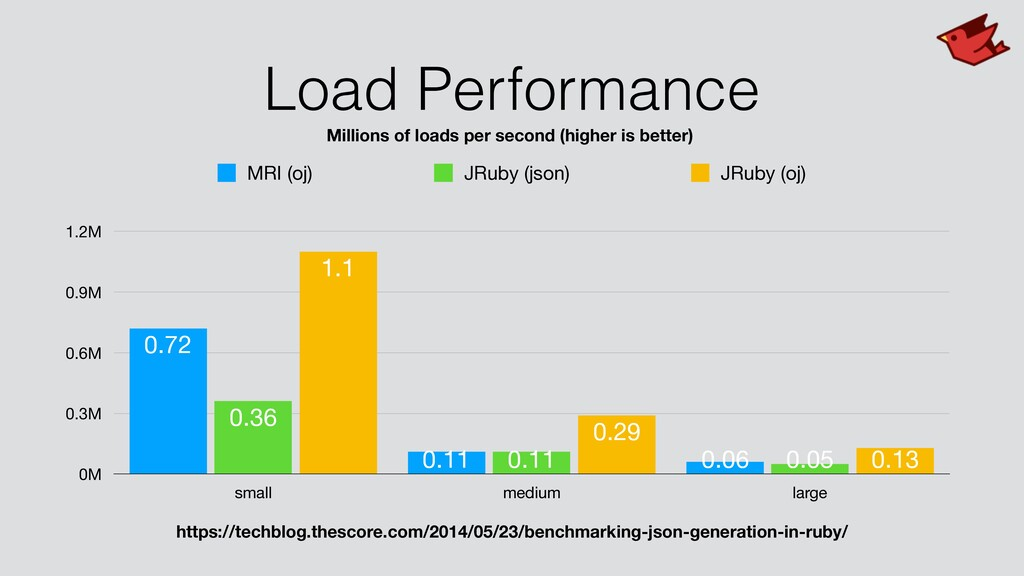 Load Performance 0M 0.3M 0.6M 0.9M 1.2M small m...
