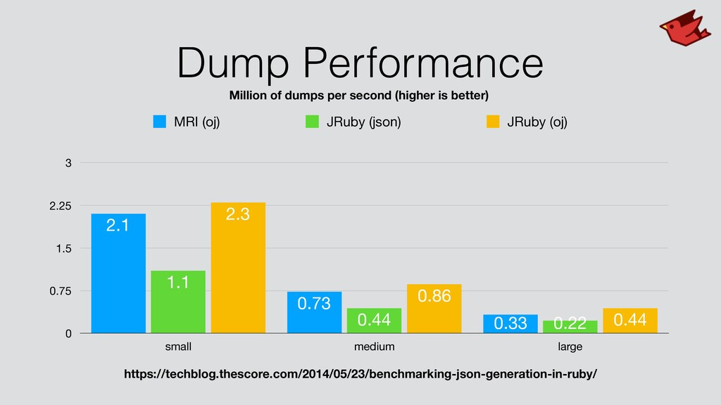 Dump Performance 0 0.75 1.5 2.25 3 small medium...