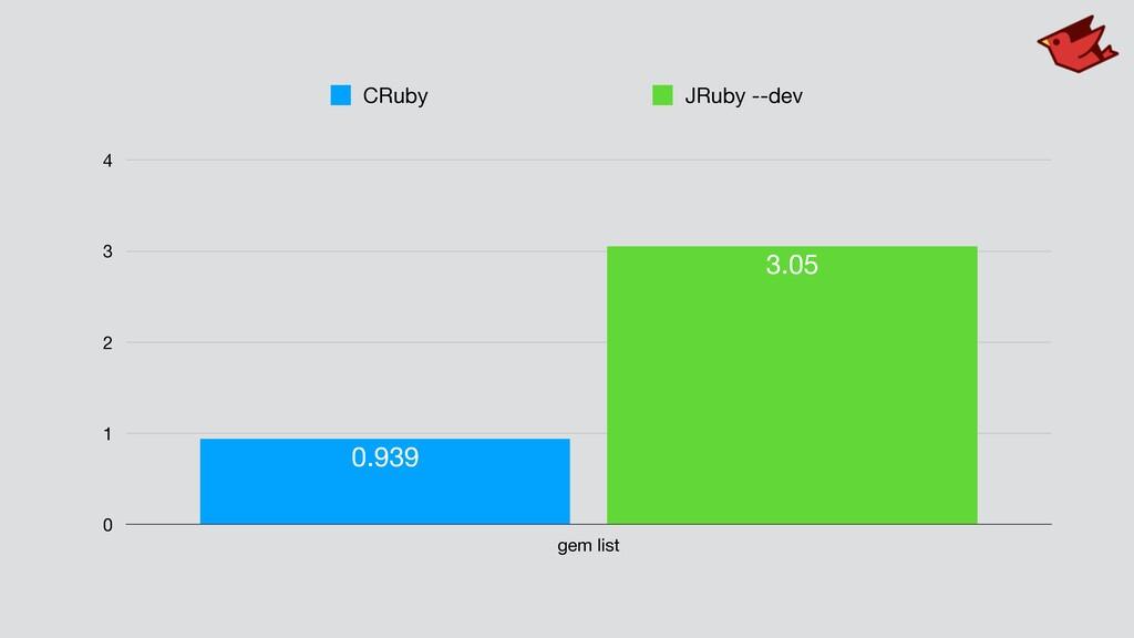 0 1 2 3 4 gem list 3.05 0.939 CRuby JRuby --dev