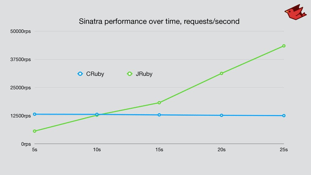 Sinatra performance over time, requests/second ...