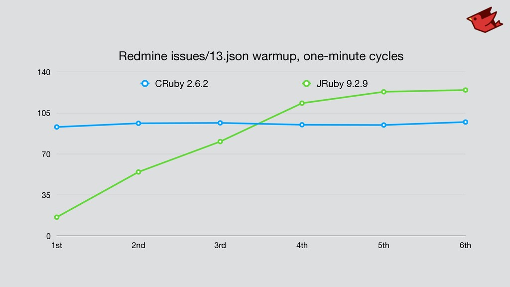 Redmine issues/13.json warmup, one-minute cycle...
