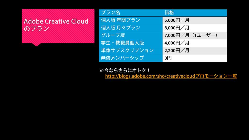 Adobe Creative Cloud のプラン プラン名 価格 個人版 年間プラン 5,0...