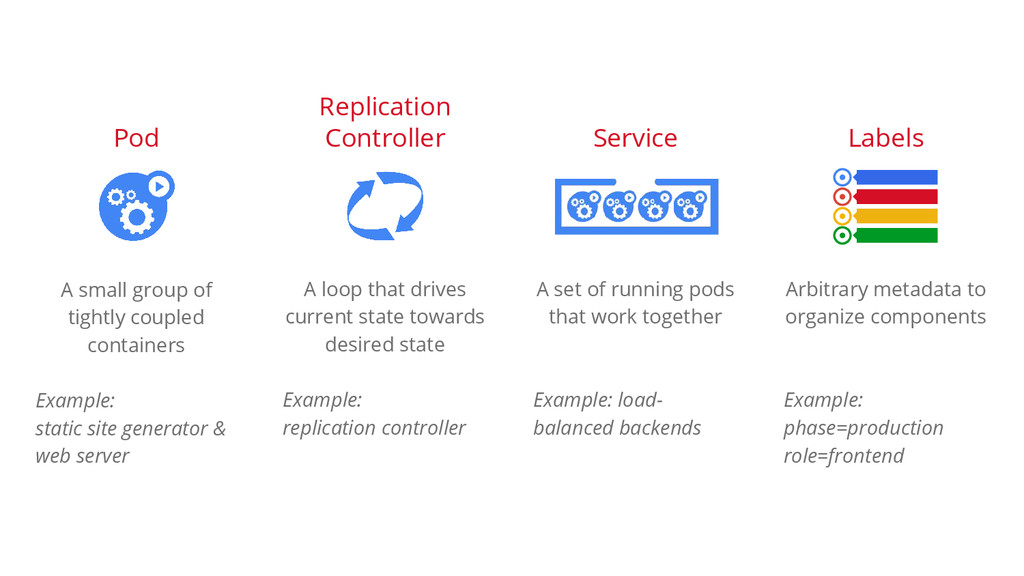 A small group of tightly coupled containers Exa...