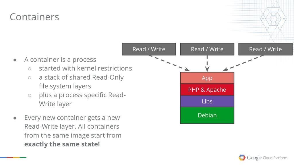 Containers Read / Write Read / Write Debian App...