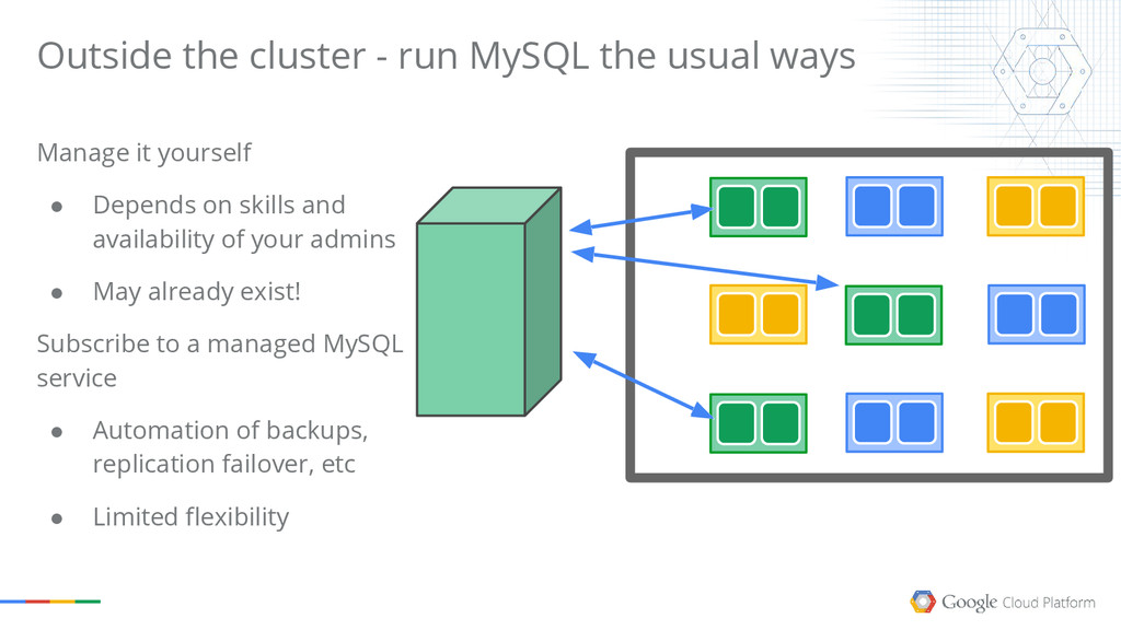 Outside the cluster - run MySQL the usual ways ...
