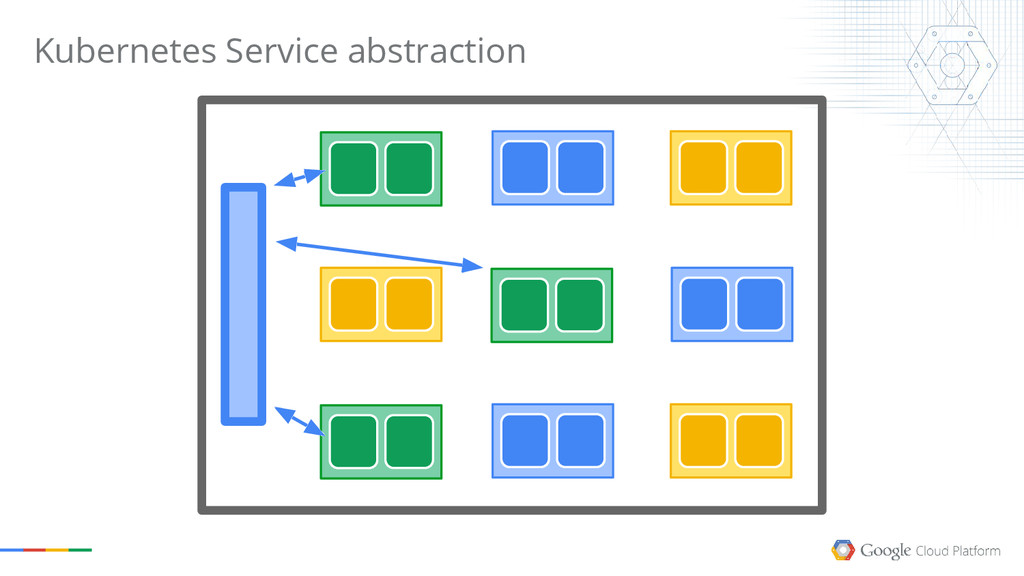 Kubernetes Service abstraction