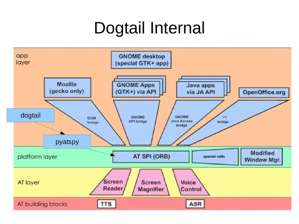 Dogtail Internal pyatspy dogtail
