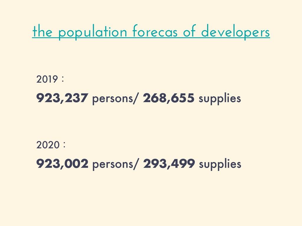 2019ɿ 923,237 persons/ 268,655 supplies 2020ɿ 9...