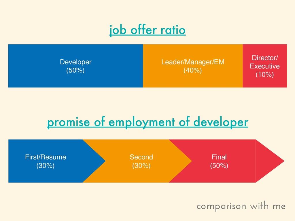 Director/ Executive (10%) Leader/Manager/EM (40...
