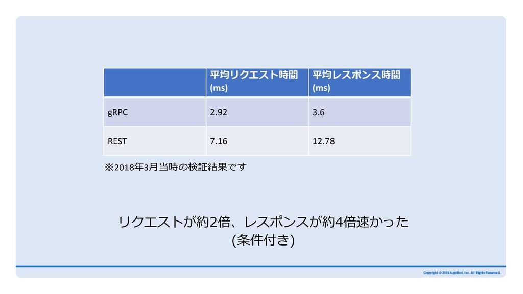 平均リクエスト時間 (ms) 平均レスポンス時間 (ms) gRPC 2.92 3.6 RES...