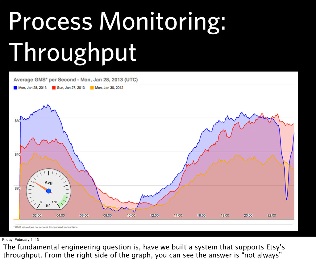 Process Monitoring: Throughput Friday, February...