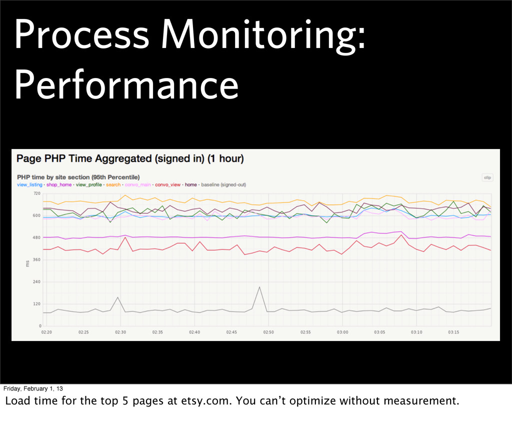 Process Monitoring: Performance Friday, Februar...
