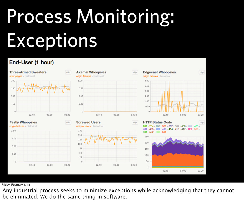 Process Monitoring: Exceptions Friday, February...