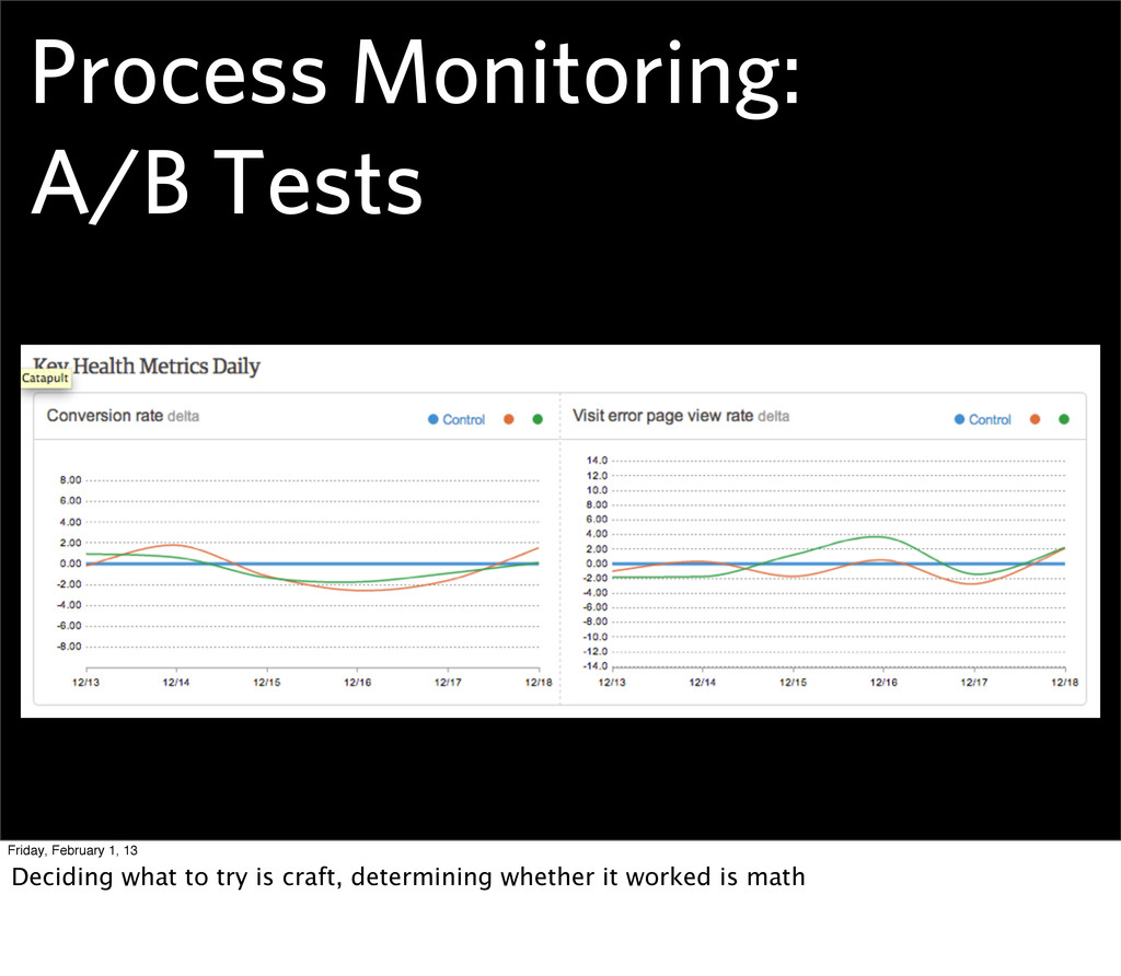 Process Monitoring: A/B Tests Friday, February ...
