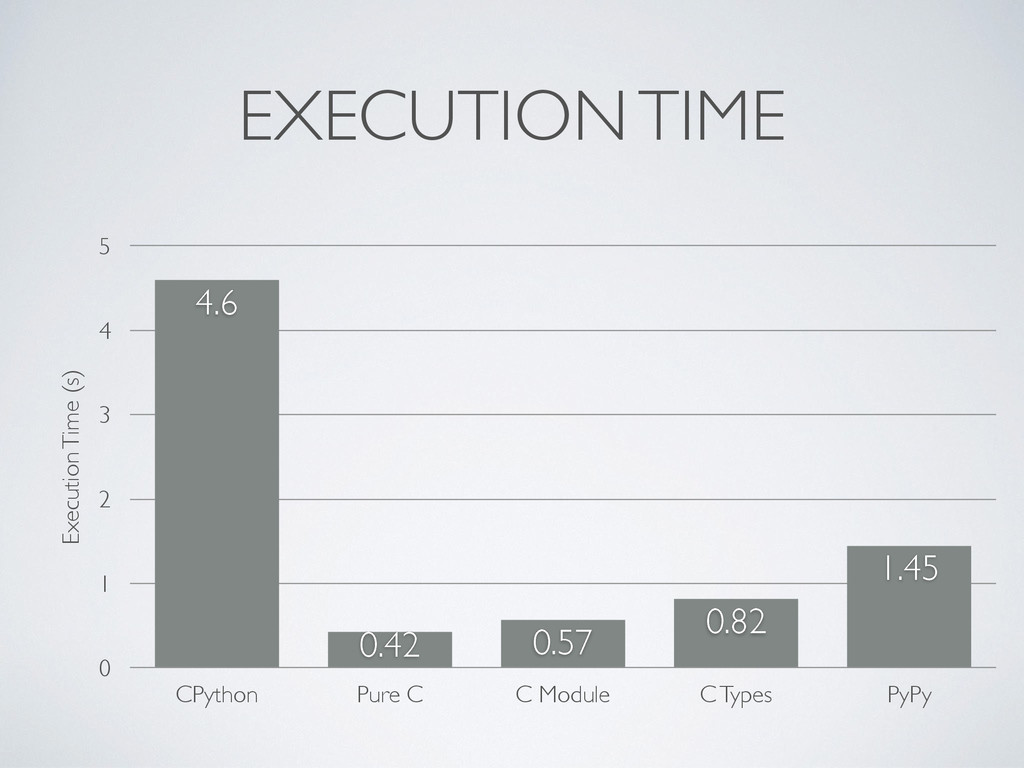 EXECUTION TIME Execution Time (s) 0 1 2 3 4 5 C...