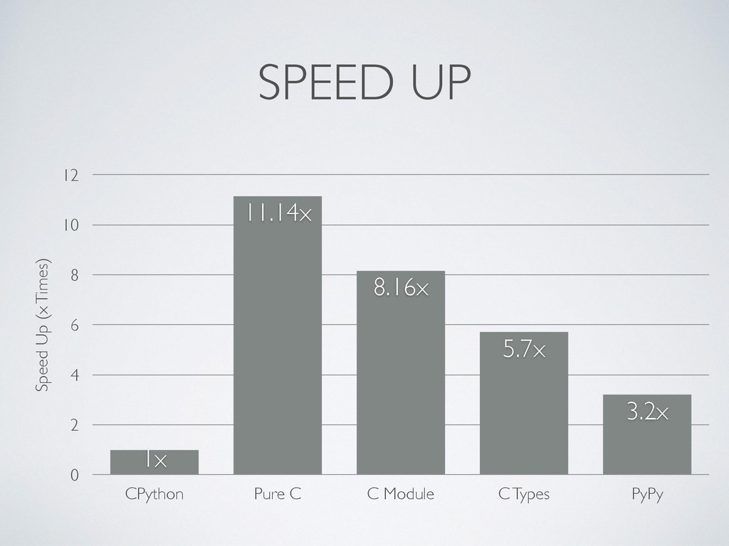 SPEED UP Speed Up (x Times) 0 2 4 6 8 10 12 CPy...
