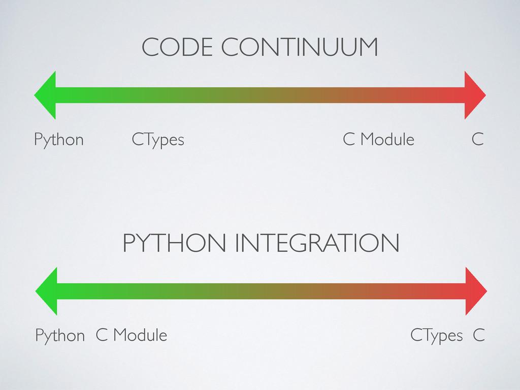 C Python CODE CONTINUUM CTypes C Module C Pytho...