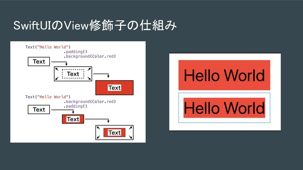 SwiftUIのView修飾子の仕組み