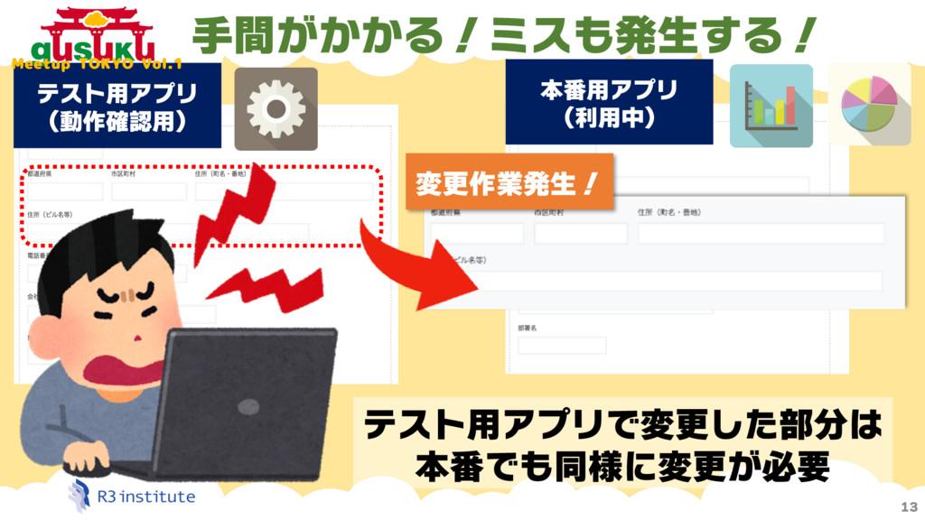 13 テスト用アプリ (動作確認用) 本番用アプリ (利用中) 変更作業発生! テスト用アプリ...