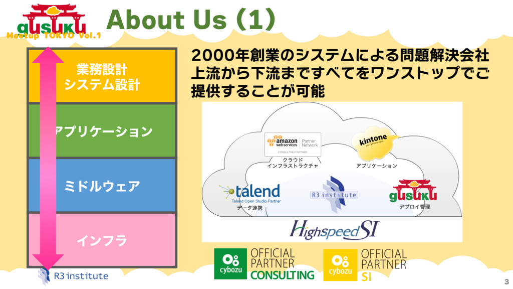 3 Πϯϑϥ ϛυϧΣΞ ΞϓϦέʔγϣϯ ۀઃܭ γεςϜઃܭ 2000年創業のシステム...