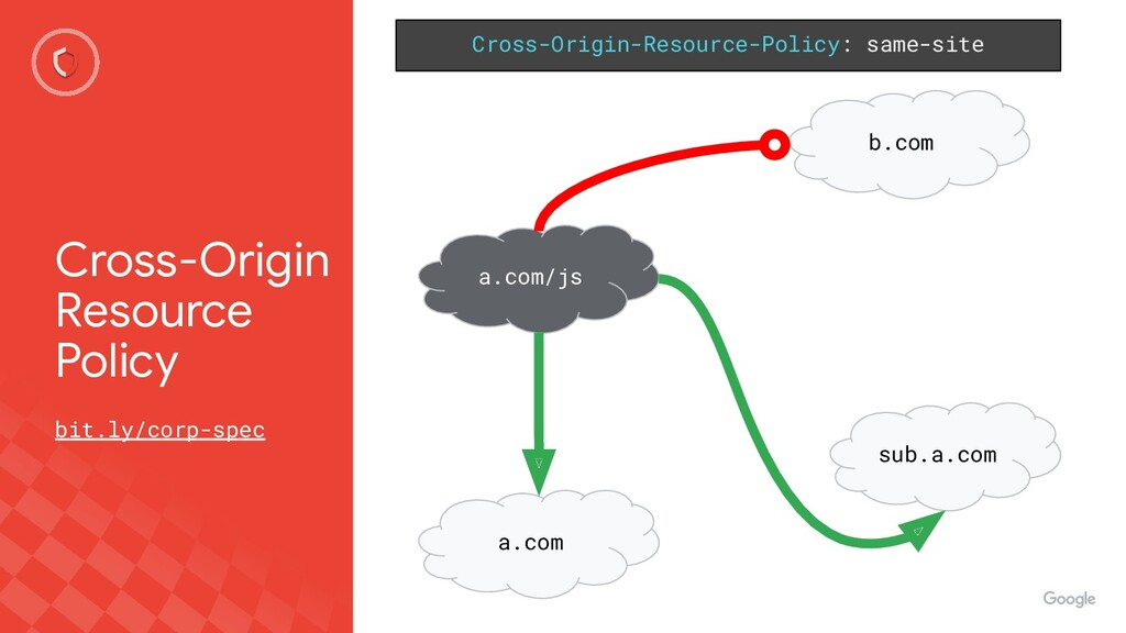 Cross-Origin Resource Policy Cross-Origin-Resou...