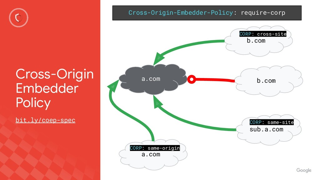 Cross-Origin Embedder Policy bit.ly/coep-spec C...