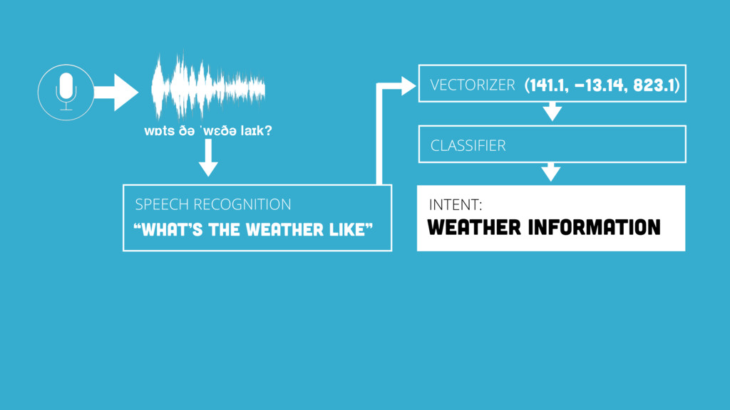 wɒts ðə ˈwɛðə laɪk? INTENT: WEATHER INFORMATION...