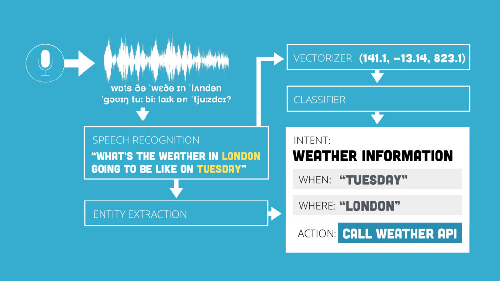 INTENT: WEATHER INFORMATION INTENT: WEATHER INF...