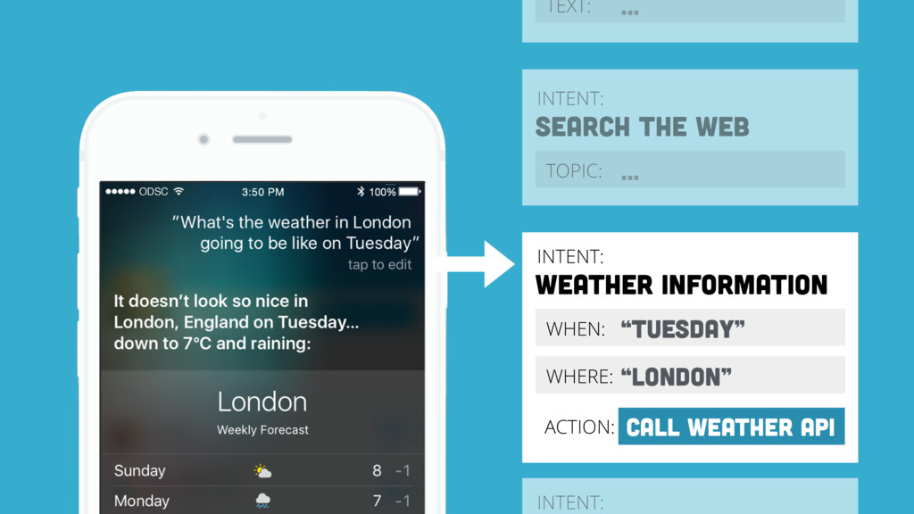 "INTENT: WEATHER INFORMATION WHEN: ""TUESDAY"" WHE..."