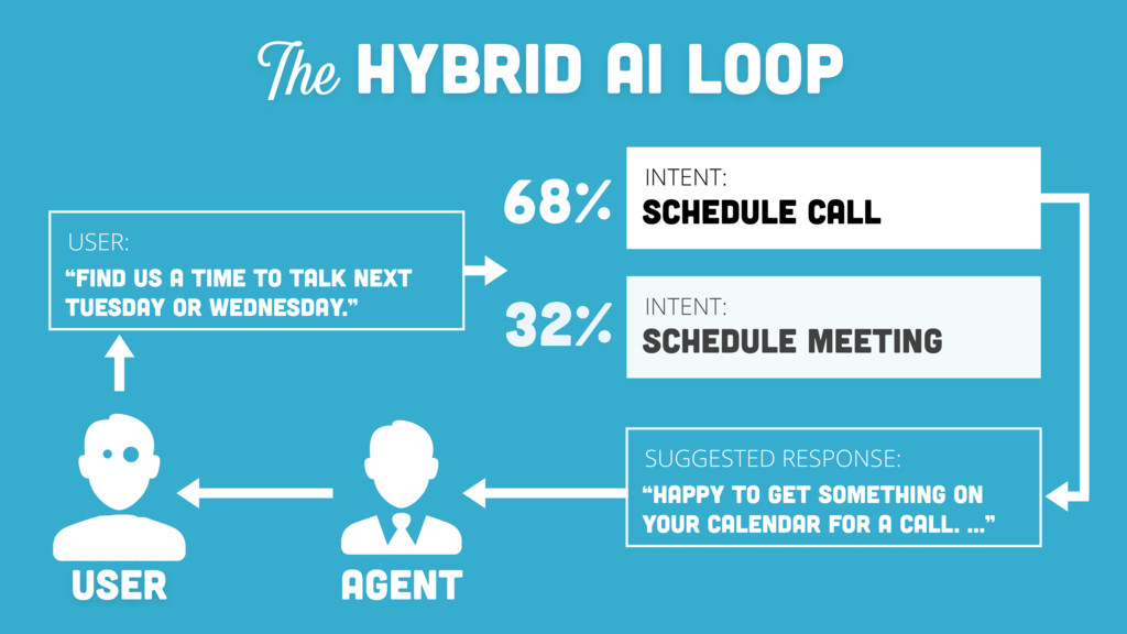 HYBRID AI LOOP The INTENT: SCHEDULE CALL INTENT...