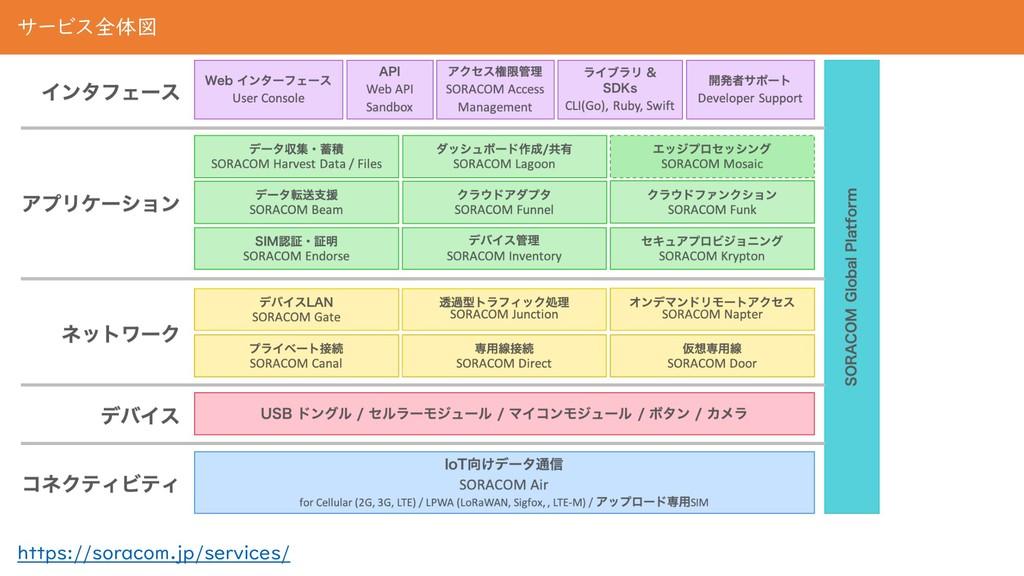 サービス全体図 https://soracom.jp/services/