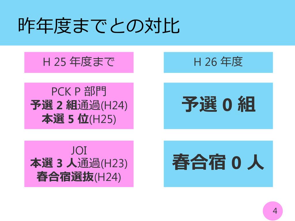 昨年度までとの対比 4 H 25 年度まで H 26 年度 PCK P 部門 予選 2 組通過...