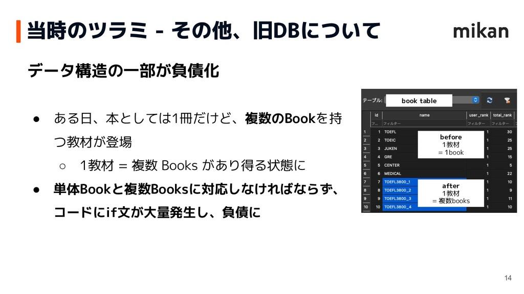 データ構造の一部が負債化 ● ある日、本としては1冊だけど、複数のBookを持 つ教材が登場 ...