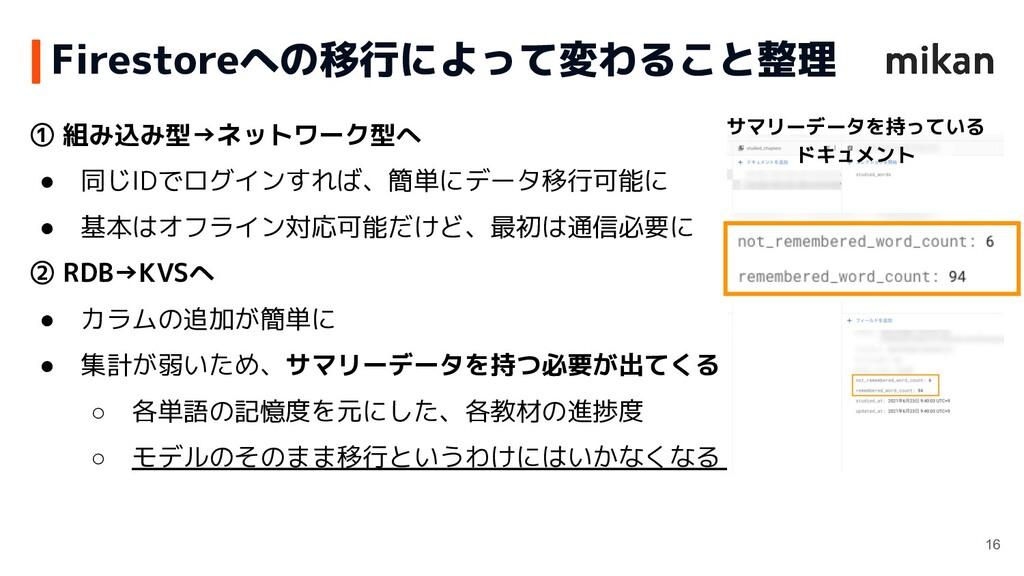 ① 組み込み型→ネットワーク型へ ● 同じIDでログインすれば、簡単にデータ移行可能に ● 基...