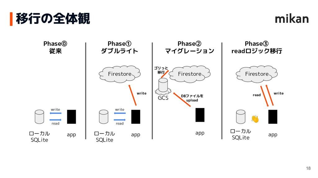 移行の全体観 18 ローカル SQLite app Phase⓪ 従来 write read ...