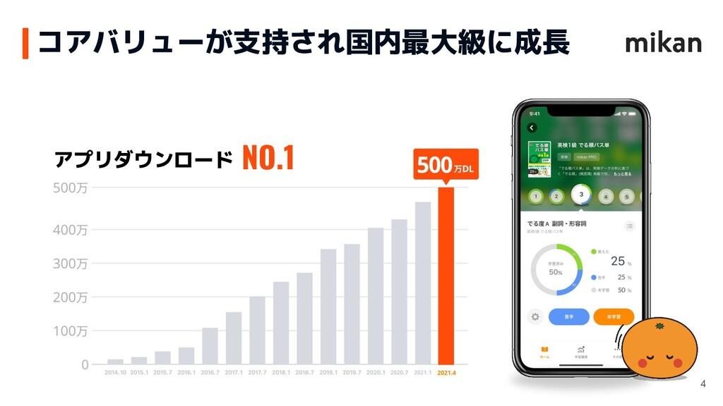 アプリダウンロード NO.1 コアバリューが支持され国内最大級に成長 4