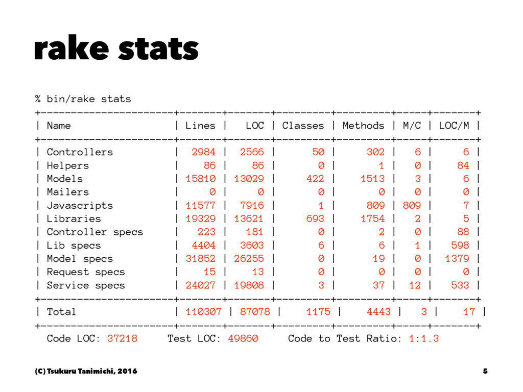 rake stats % bin/rake stats +------------------...