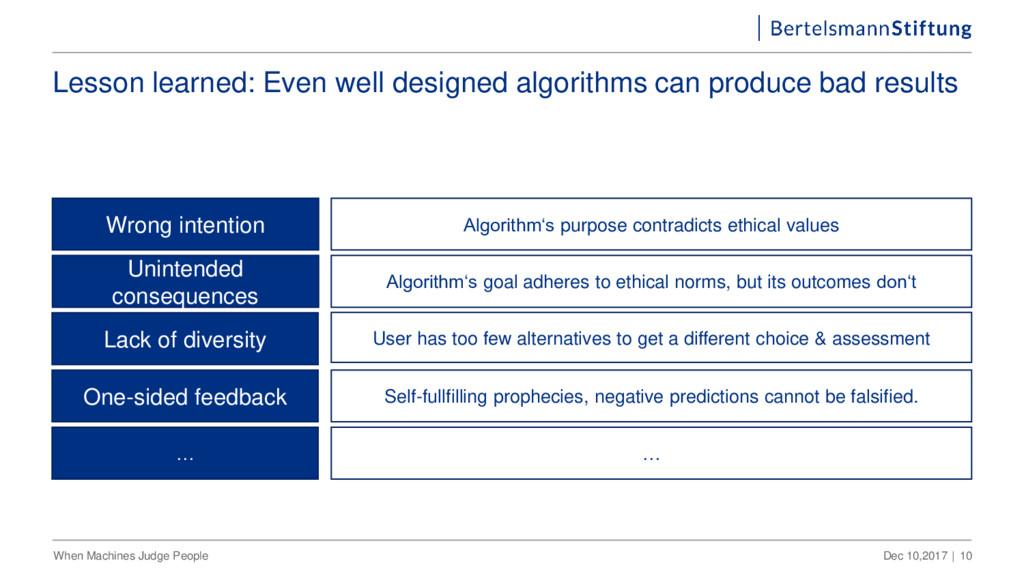 Lesson learned: Even well designed algorithms c...