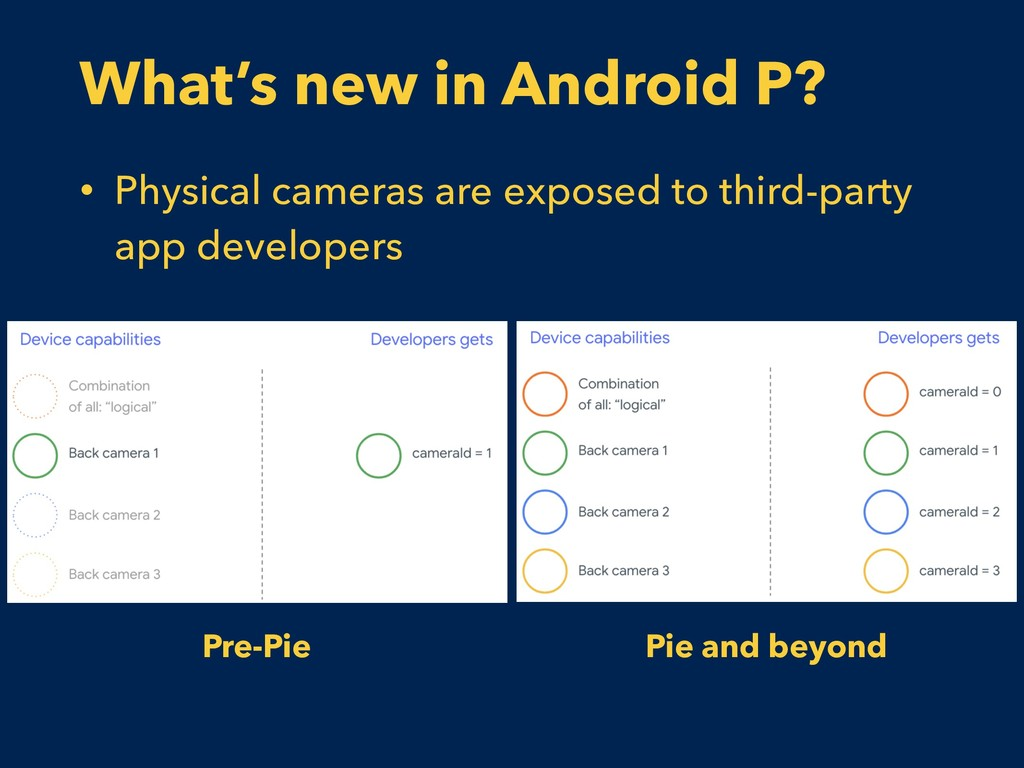 What's new in Android P? • Physical cameras are...