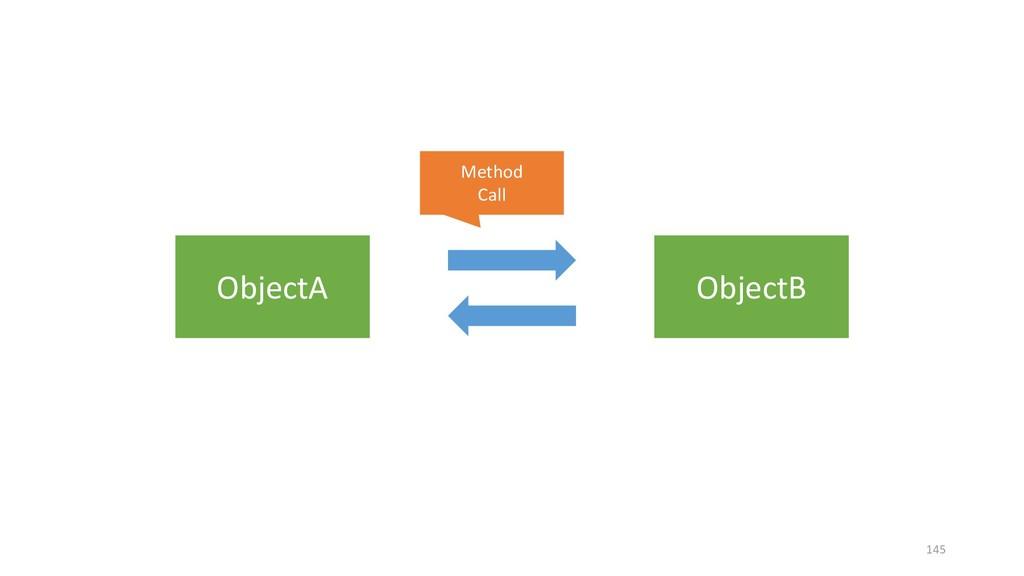 ObjectA ObjectB Method Call 145