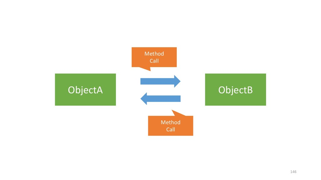 ObjectA ObjectB Method Call Method Call 146