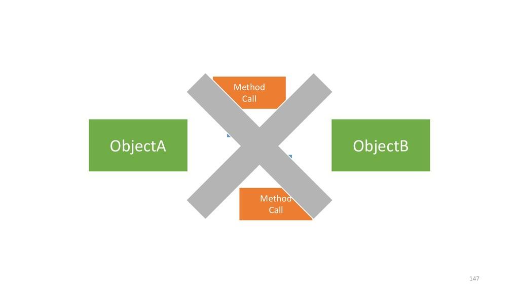 ObjectA ObjectB Method Call Method Call 147