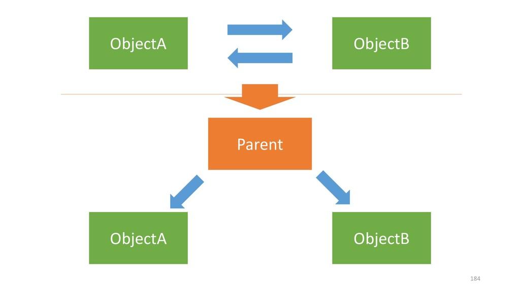 ObjectA ObjectB Parent ObjectA ObjectB 184