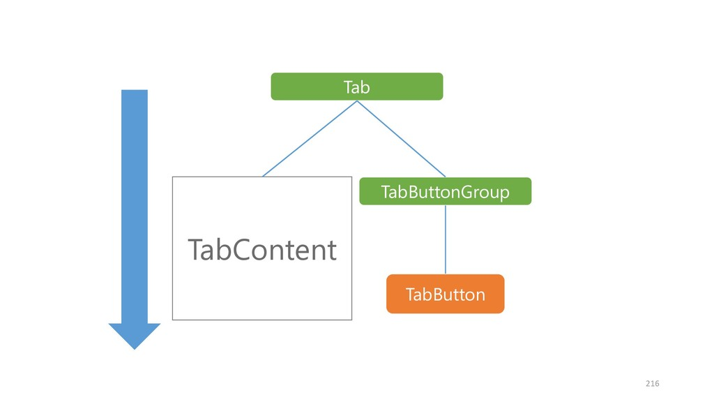 TabButton TabContent TabButtonGroup Tab 216